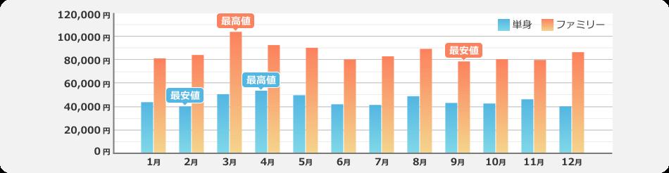 引越し費用・料金の月別相場グラフ