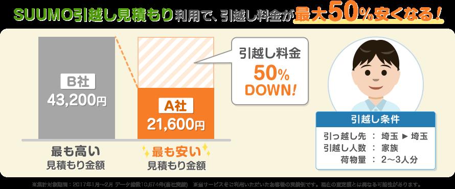 SUUMO引越し見積もり利用で、引越し料金が最大50%安くなる!