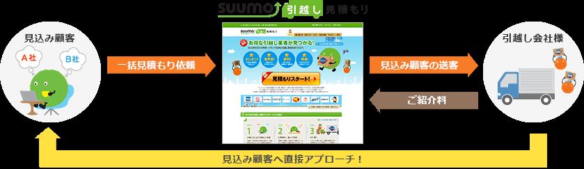 SUUMO引越し見積もりサービスの流れ